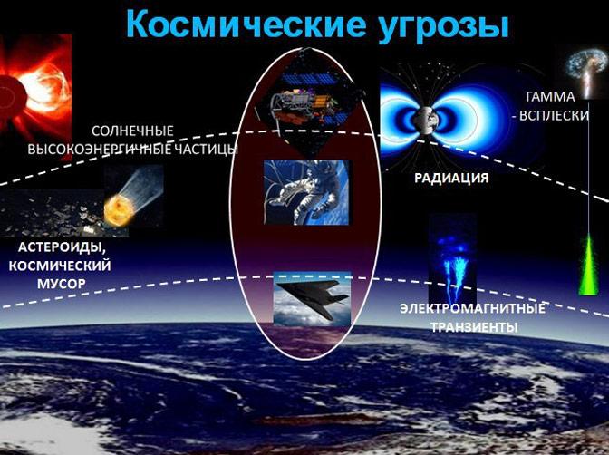 Угроза из космоса: как спасти спутники на орбите Земли от опасности, п...