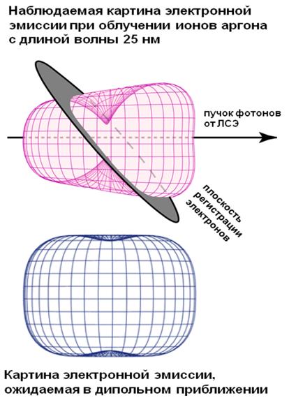 Впервые продемонстрировано нарушение симметрии электронной эмиссии в п...